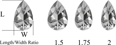 Pear cut diamond length to width ratio